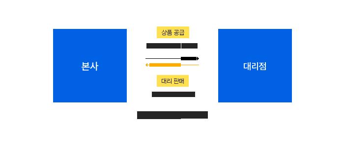 본사와 대리점의 관계 : 본사 상품공급 = 업무위탁(판매,영업) , 대리점 = 판매 수수료 지불