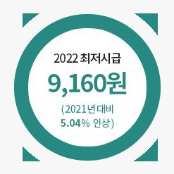 2021최저시급 8,720원 (2020년대비 1.5%인상)