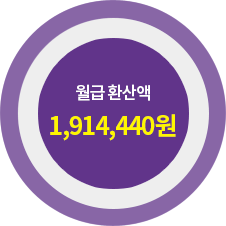 월급환산액 1,822,480원